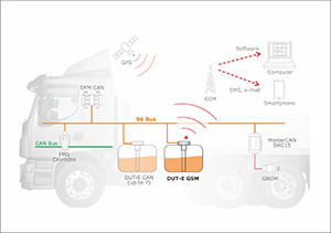 DUT-E GSM fuel level sensor in a vehicle monitoring system