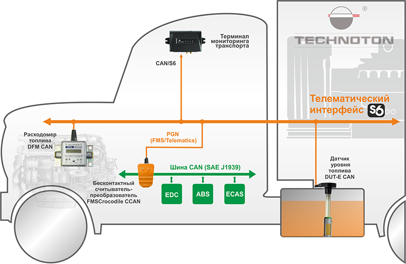 Безопасная интеграция данных автомобильной шины CAN в телематическую систему