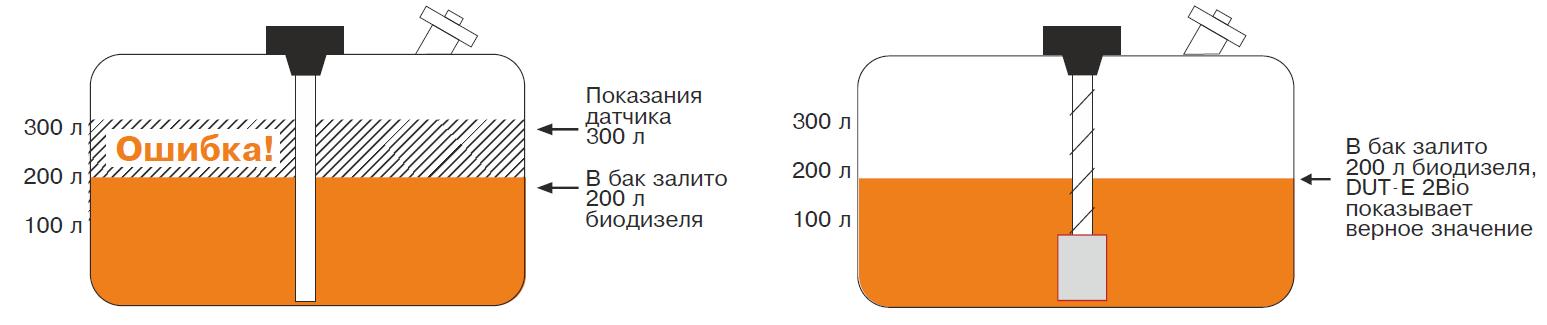 Funcionamiento del sensor DUT-E 2Bio con biodiesel
