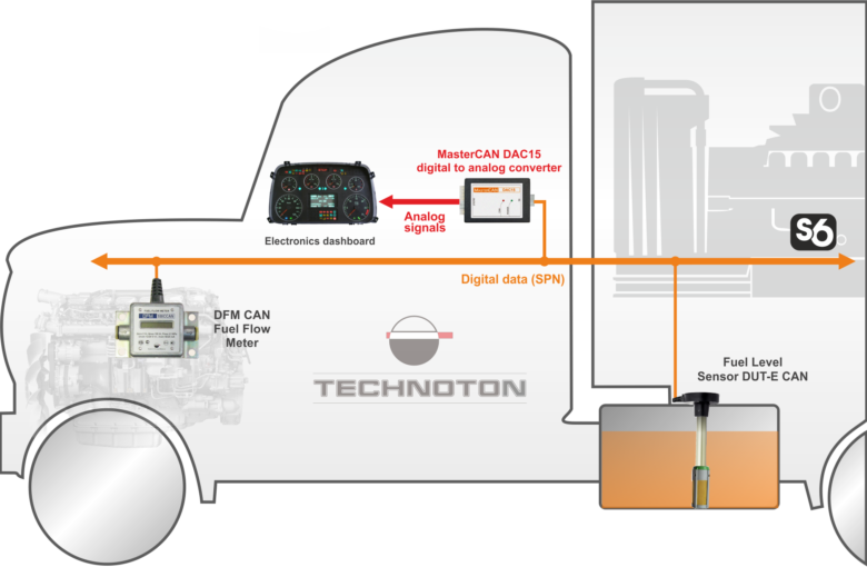 Converting S6 Telematics interface data to analogues signals