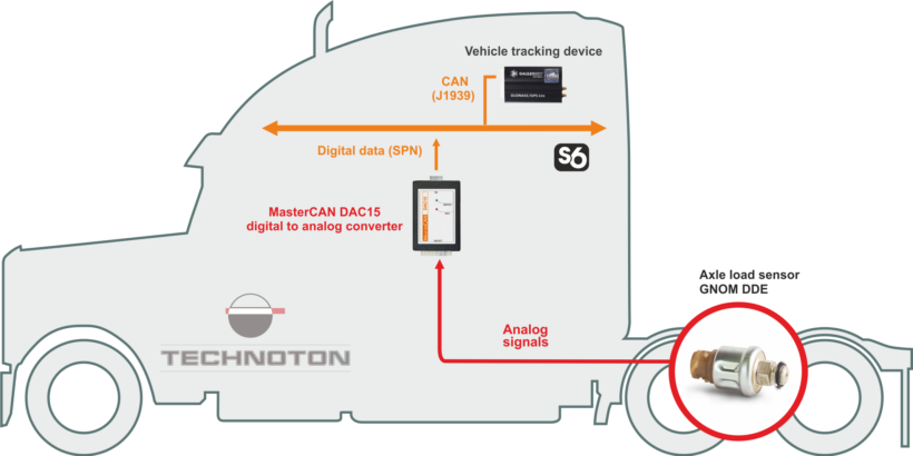 Converting analogue signals to S6 Telematics interface