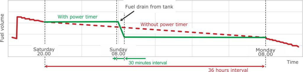 Example of identifying fuel drain from tank Event through using S6 PT-01 power timer