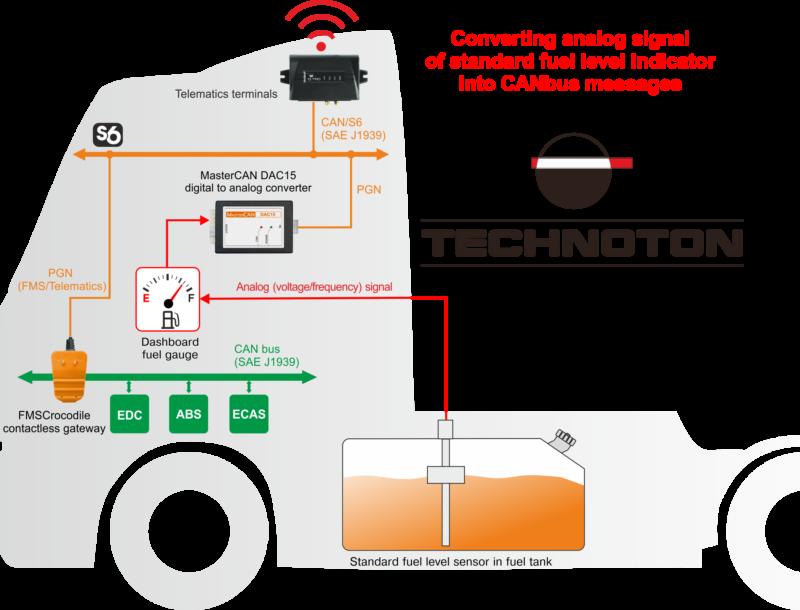 Fuel Gauge. Monitoring of fuel using standard fuel level sensor in fuel tank