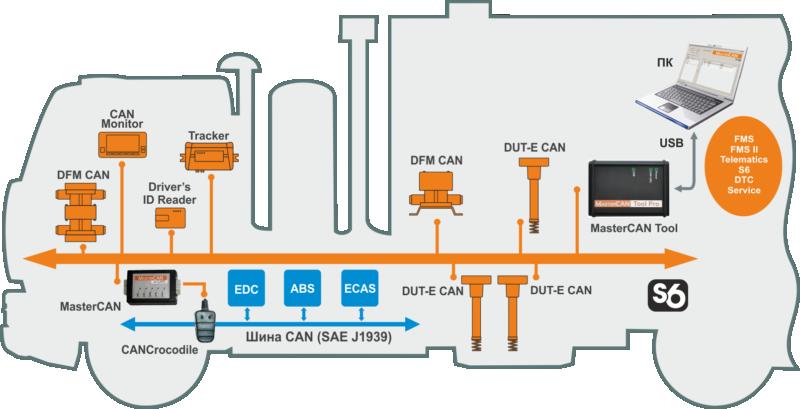 Контроль функционирования и обслуживание бортового оборудования по Технологии S6 с помощью MasterCAN Tool