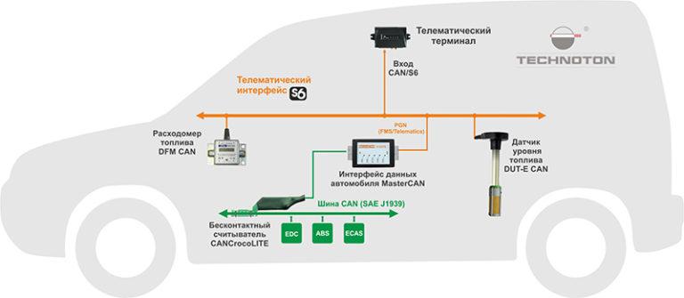 Подключение CANCrocoLITE по интерфейсу CAN/S6
