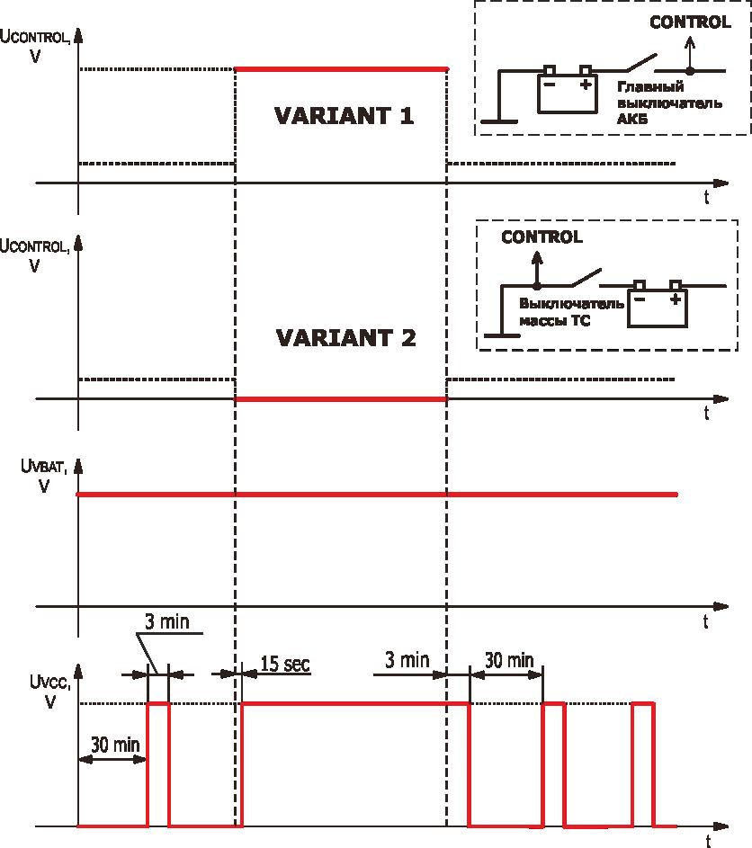 Временные диаграммы работы таймера питания S6 PT-01