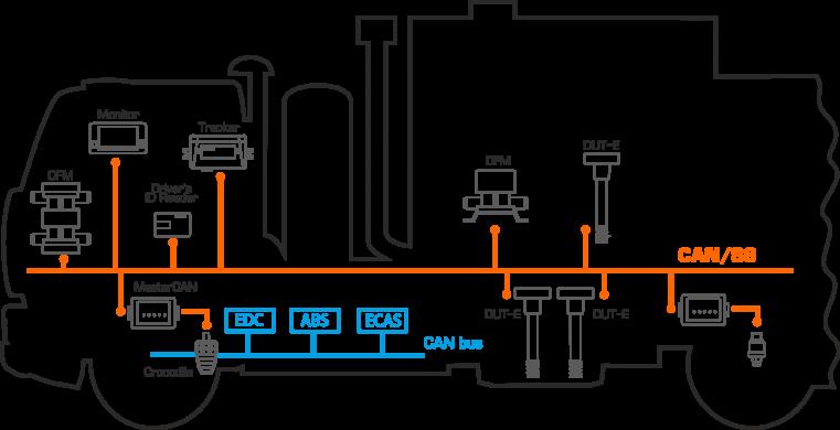 Безопасное объединение штатного и дополнительного бортового оборудования автомобиля в единую сеть по Технологии S6