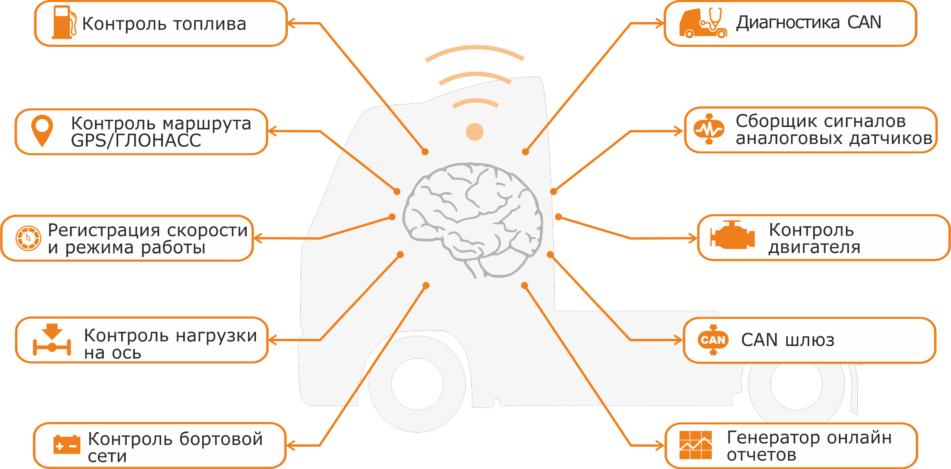 Контроль более 3500 параметров автомобиля с помощью телематического онлайн шлюза CAN UP