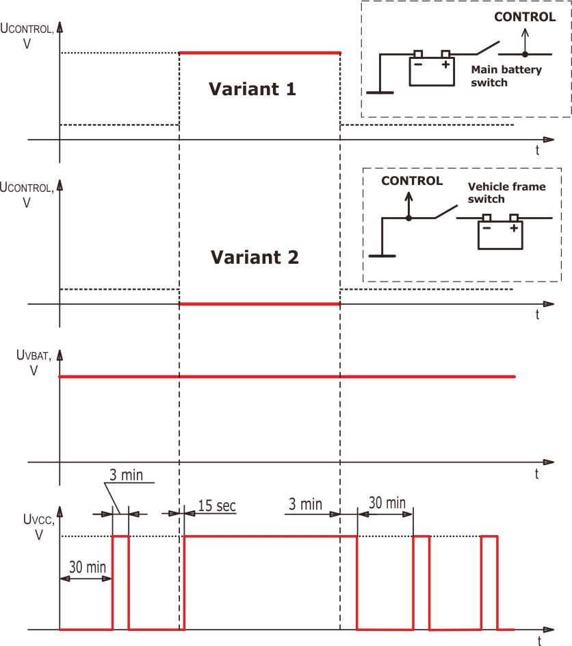 Timing diagram and connection of S6 PT-01