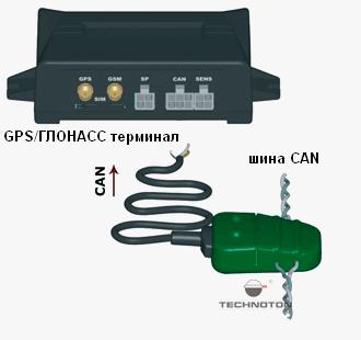 Подключение бесконтактного считывателя КЭН шины к терминалу