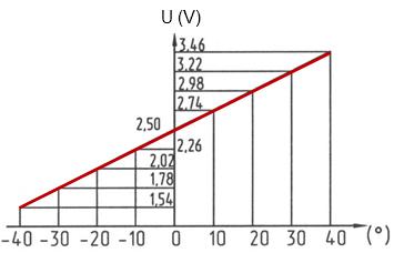 GNOM DP: оutput voltage and position correlation