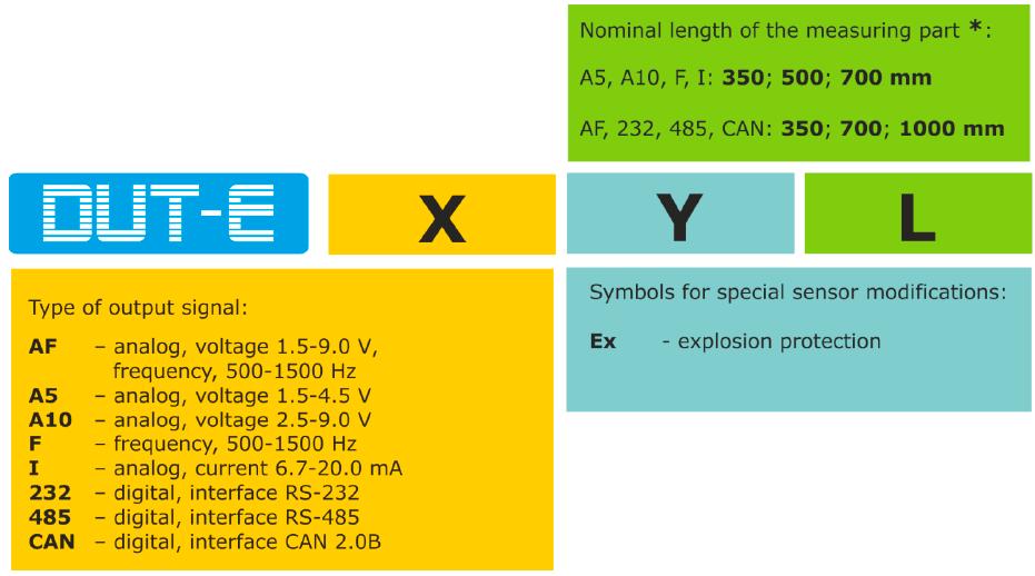 DUT-E order identification codes