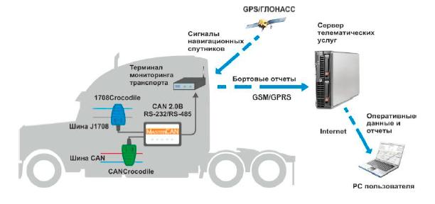 CANCrocodile в телематической системе