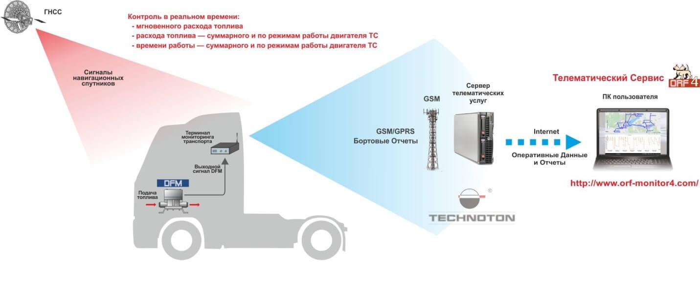 Датчик расхода топлива DFM в телематической системе