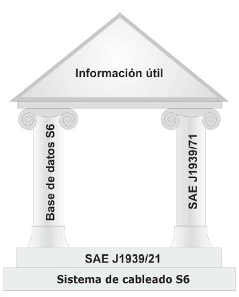 Arquitectura de interfaz telemática S6