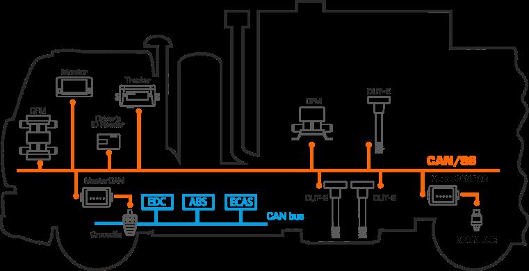 La unión segura del equipamiento estándar y adicional de a bordo del automóvil en la red única mediante la Tecnología S6