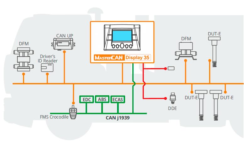 MasterCAN Display 35 en el sistema de la telemática de transporte