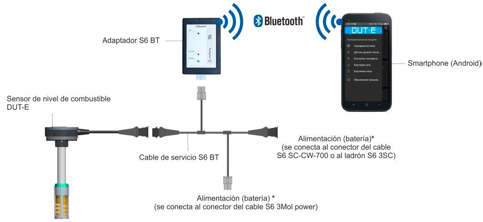 conexión del sensor DUT-E CAN232-485 mediante S6 BT Adapter