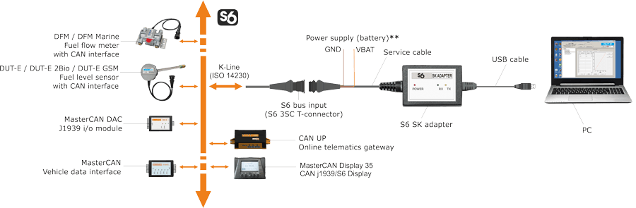 Telematics interface Units configuration scheme