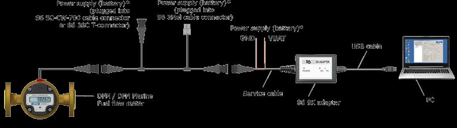 Fuel flow meter DFM configuration scheme