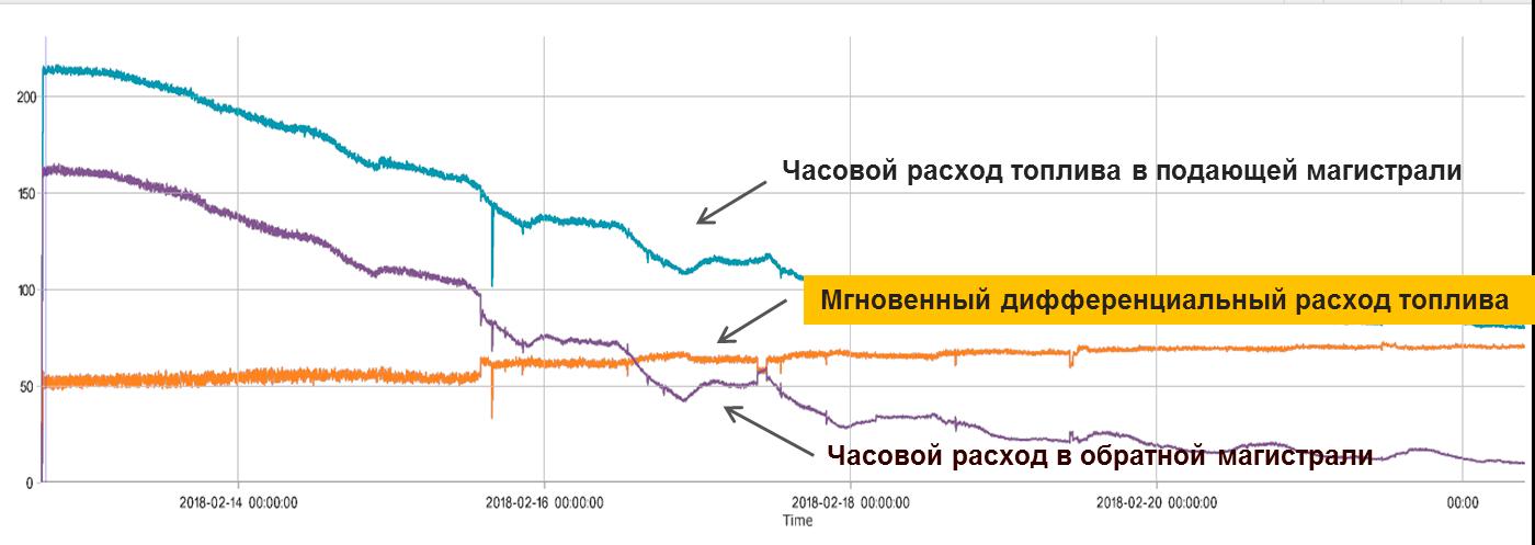 График расхода топлива по датчику DFM-D