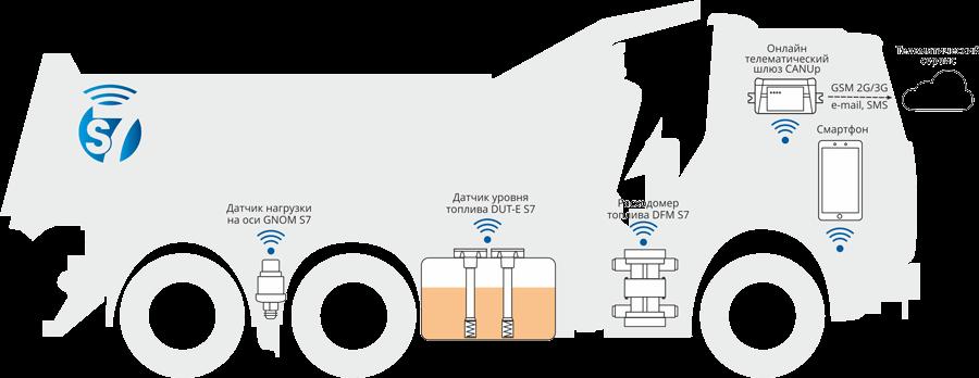 Система транспортной телематики по беспроводной Технологии S7