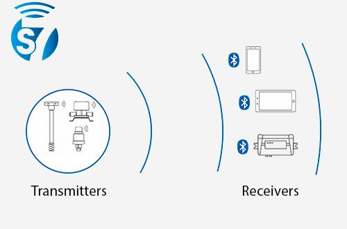 Technology of wireless data transfer