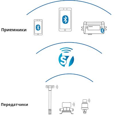 S7 Технология беспроводных датчиков в телематике