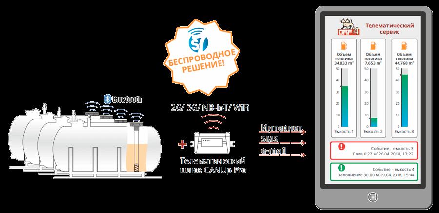 Контроль топлива в цистерне по беспроводной Технологии S7