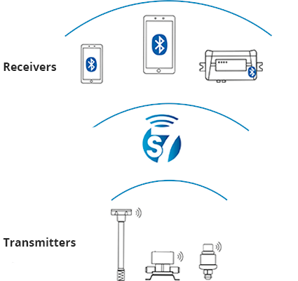 Wireless Sensor Technology in Telematics