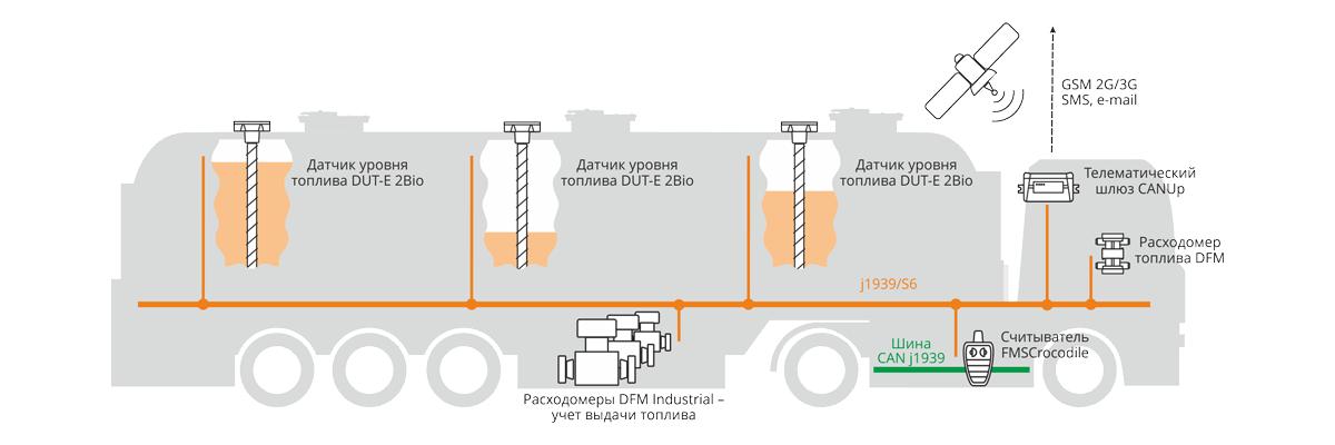 Система мониторинга топливозаправщика