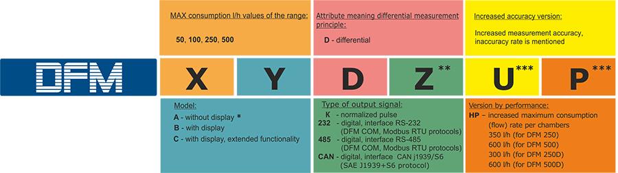 DFM order identification codes