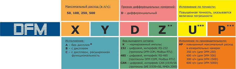 Выбор модели расходомера топлива DFM