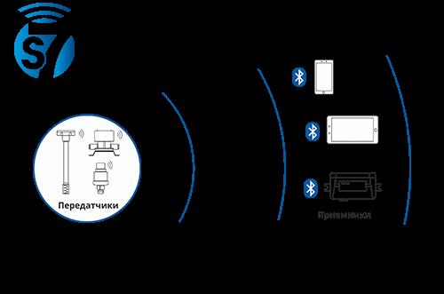 Технология беспроводной передачи данных