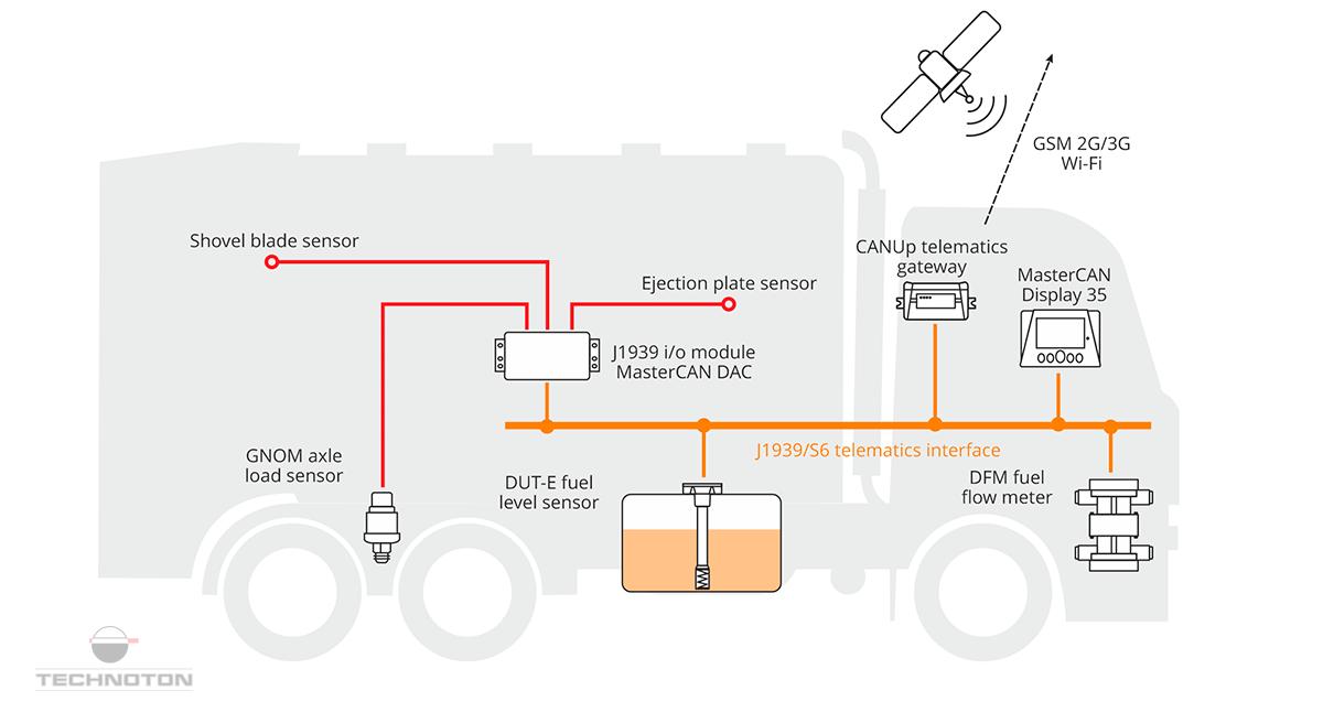 Garbage truck monitoring system