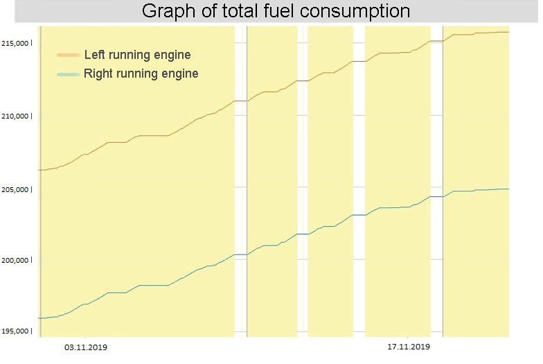 Graph of total fuel consumption