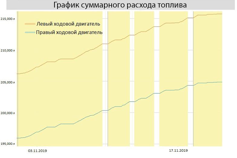 График суммарного расхода топлива