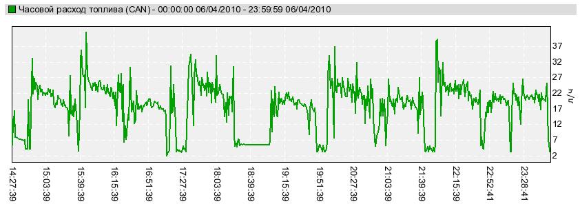 График. Часовой расход топлива