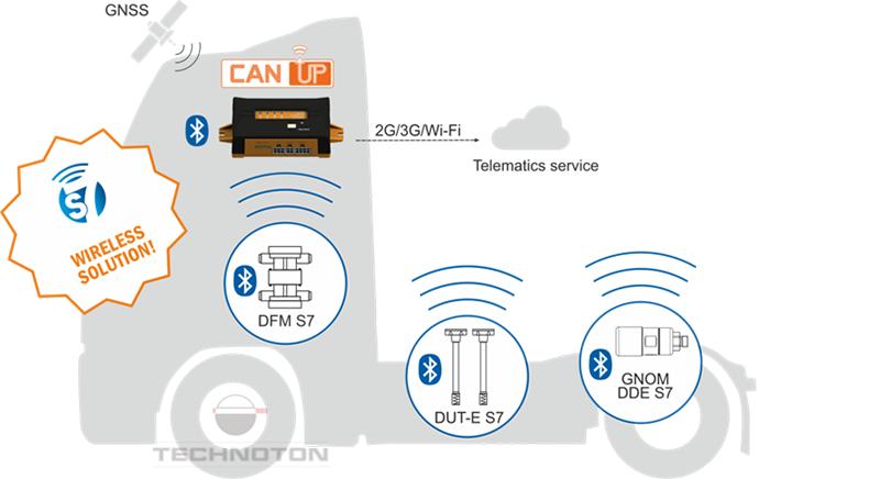 Sending data on axle load to the tracker via Bluetooth
