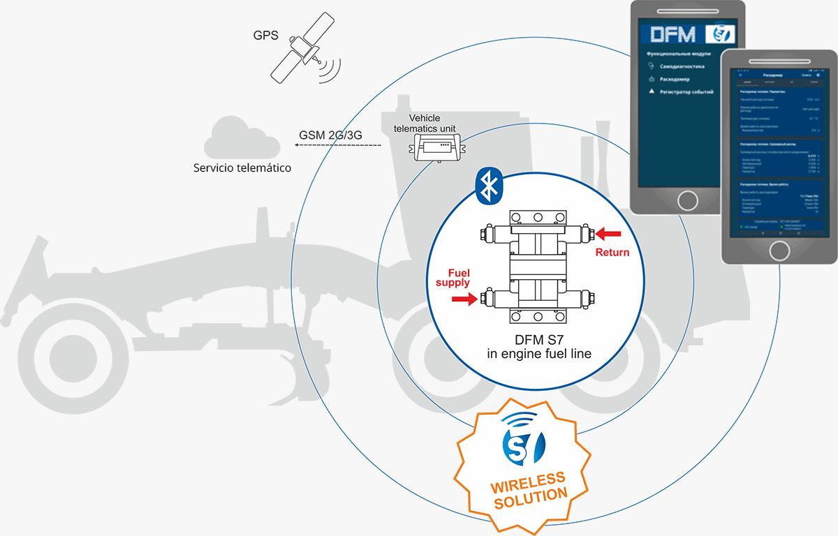 Transferencia de datos a un Teléfono inteligente- aplicación móvil