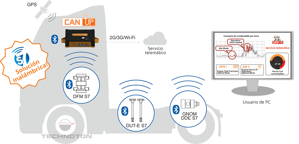 Transferencia de datos a través de Bluetooth al terminal de monitoreo