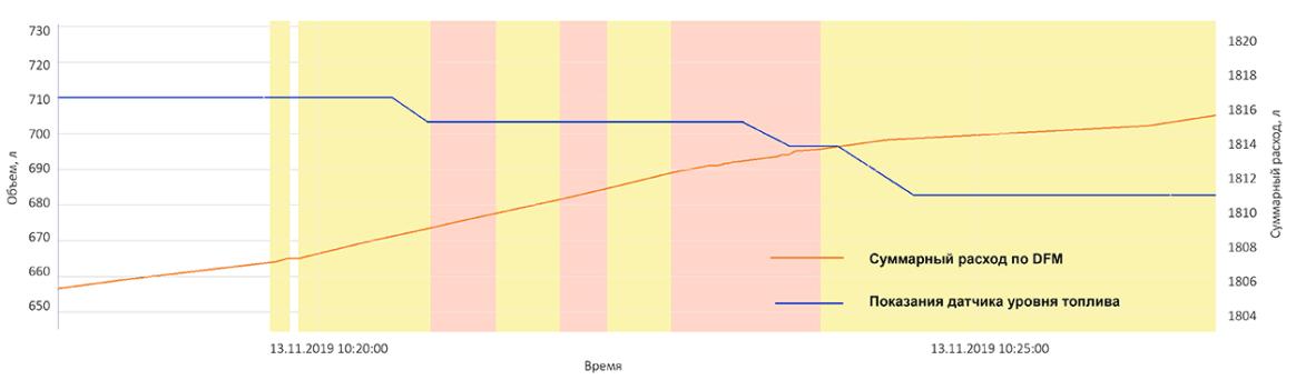 Контроль топлива по расходомеру DFM и датчику уровня топлива