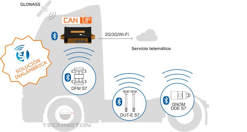 Transmisión del valor de carga axial al terminal de monitoreo por Bluetooth
