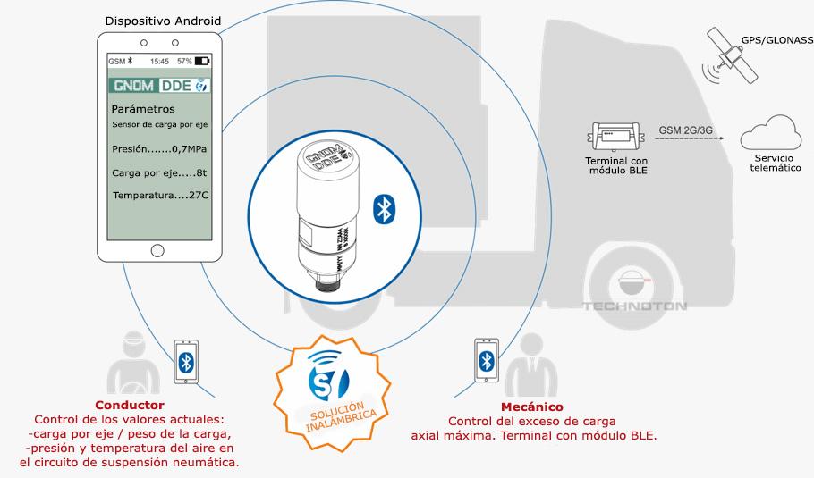 Control de carga axial en Smartphone