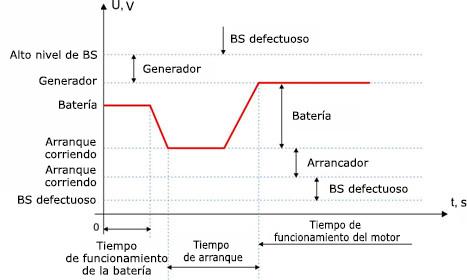 Modos de funcionamiento de la técnica según el nivel de voltaje de la red de a bordo