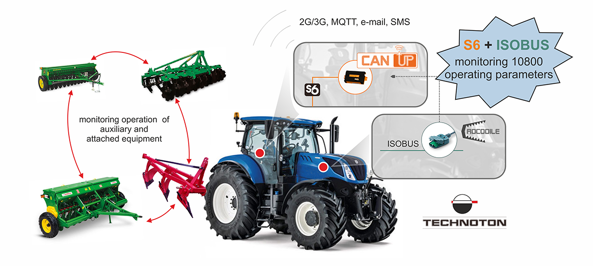 ISOBUS protocol is implemented in agricultural machinery telematics by Technoton