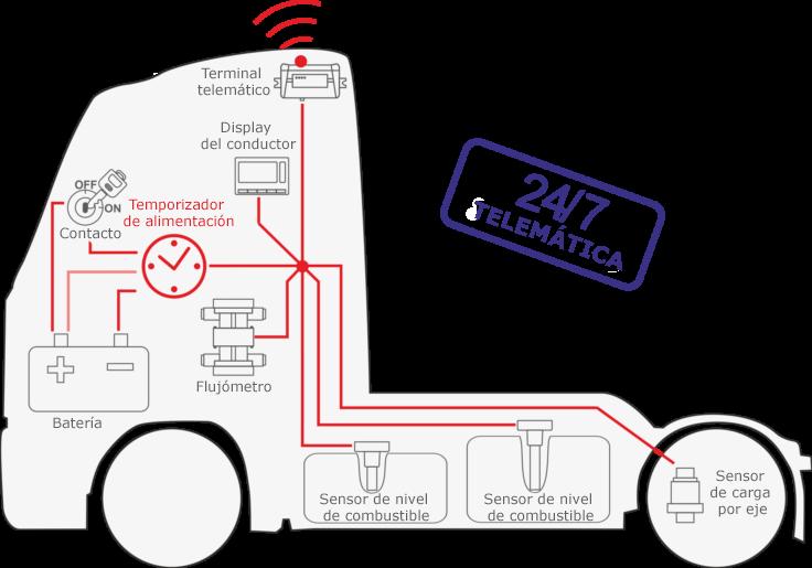 Control automático de la alimentación y protección del equipamiento de a bordo con la ayuda de S6 PT-01