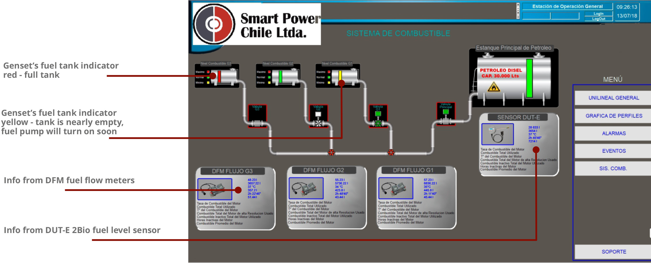 Fuel control in the SCADA software package