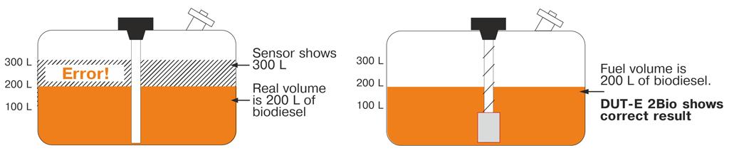 Monitoring of different fuel types using DUT-E 2Bio