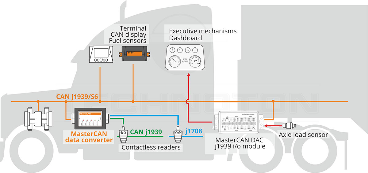 Vehicle data interface, J19339 and J1708 bus reading